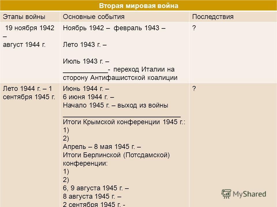 Вторая мировая война Этапы войныОсновные событияПоследствия 19 ноября 1942 – август 1944 г. Ноябрь 1942 – февраль 1943 – Лето 1943 г. – Июль 1943 г. – ____________- переход Италии на сторону Антифашистской коалиции ? Лето 1944 г. – 1 сентября 1945 г.