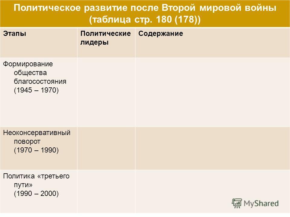 Политическое развитие после Второй мировой войны (таблица стр. 180 (178)) ЭтапыПолитические лидеры Содержание Формирование общества благосостояния (1945 – 1970) Неоконсервативный поворот (1970 – 1990) Политика «третьего пути» (1990 – 2000)