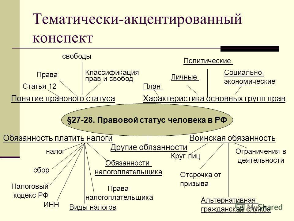 Тематически-акцентированный конспект §27-28. Правовой статус человека в РФ Понятие правового статуса Статья 12 Права Классификация прав и свобод Личные Социально- экономические Характеристика основных групп прав Политические Обязанность платить налог