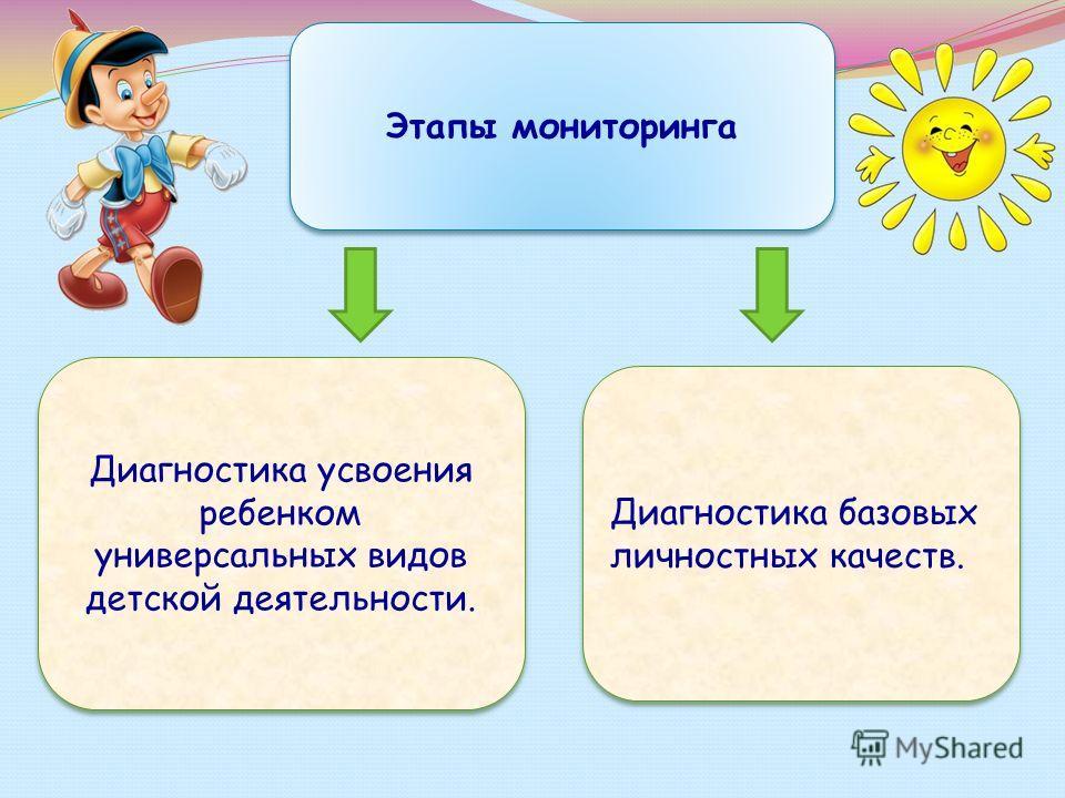 Этапы мониторинга Диагностика усвоения ребенком универсальных видов детской деятельности. Диагностика базовых личностных качеств.