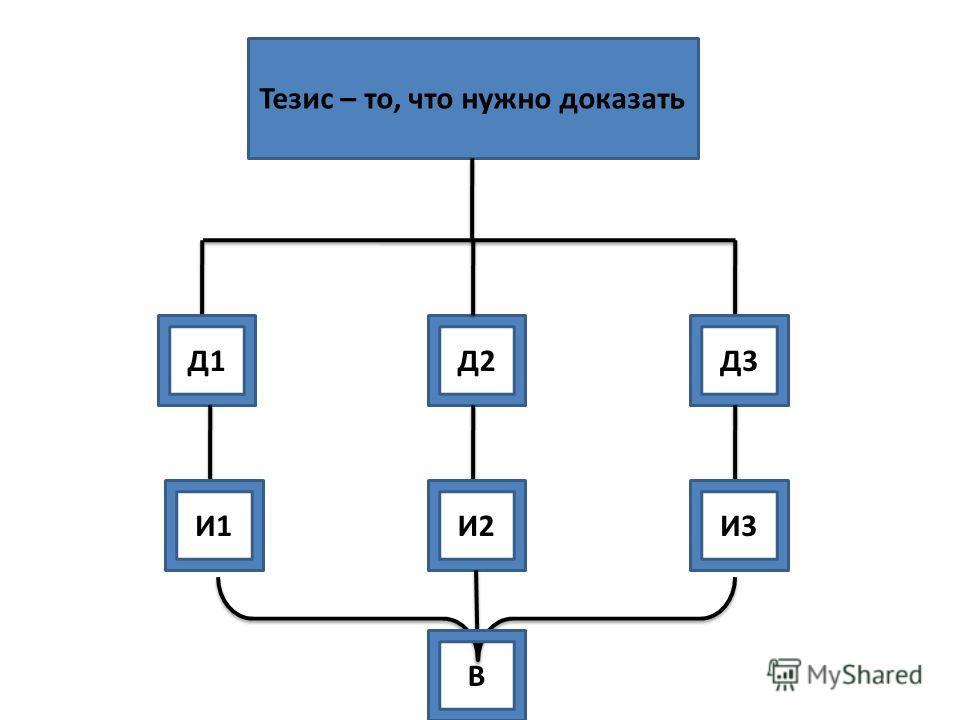 Тезис – то, что нужно доказать Д1Д2Д3 И1И2И3 В