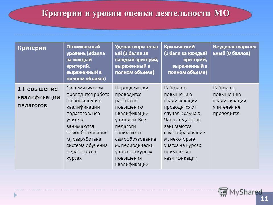 Критерии и уровни оценки деятельности МО 11 Критерии Оптимальный уровень (3 балла за каждый критерий, выраженный в полном объеме ) Удовлетворительн ый (2 балла за каждый критерий, выраженный в полном объеме ) Критический (1 балл за каждый критерий, в