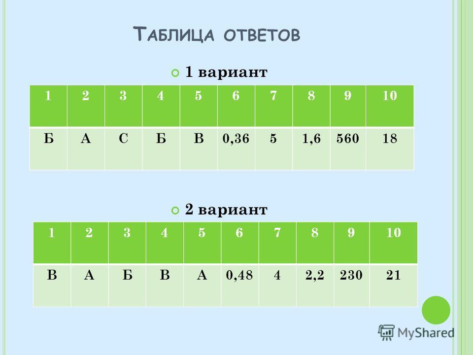 Т АБЛИЦА ОТВЕТОВ 1 вариант 2 вариант 12345678910 БАСБВ0,3651,656018 12345678910 ВАБВА0,4842,223021