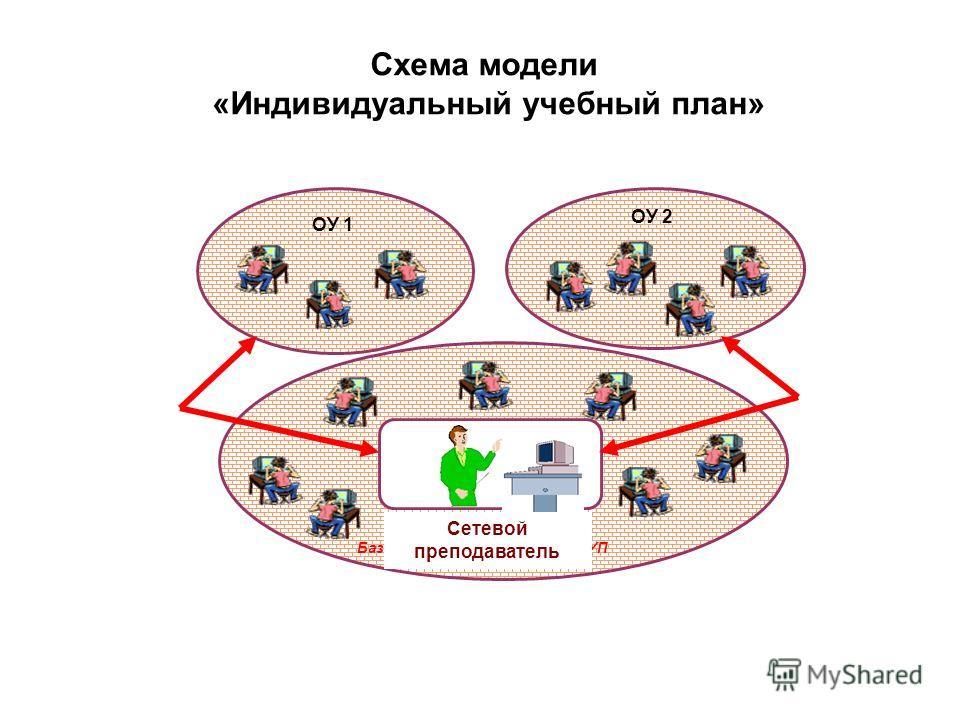 Схема модели «Индивидуальный учебный план» ОУ 1 ОУ 2 Базовое ОУ, работающее по ИУП Сетевой преподаватель Модели организации дистанционного обучения школьников