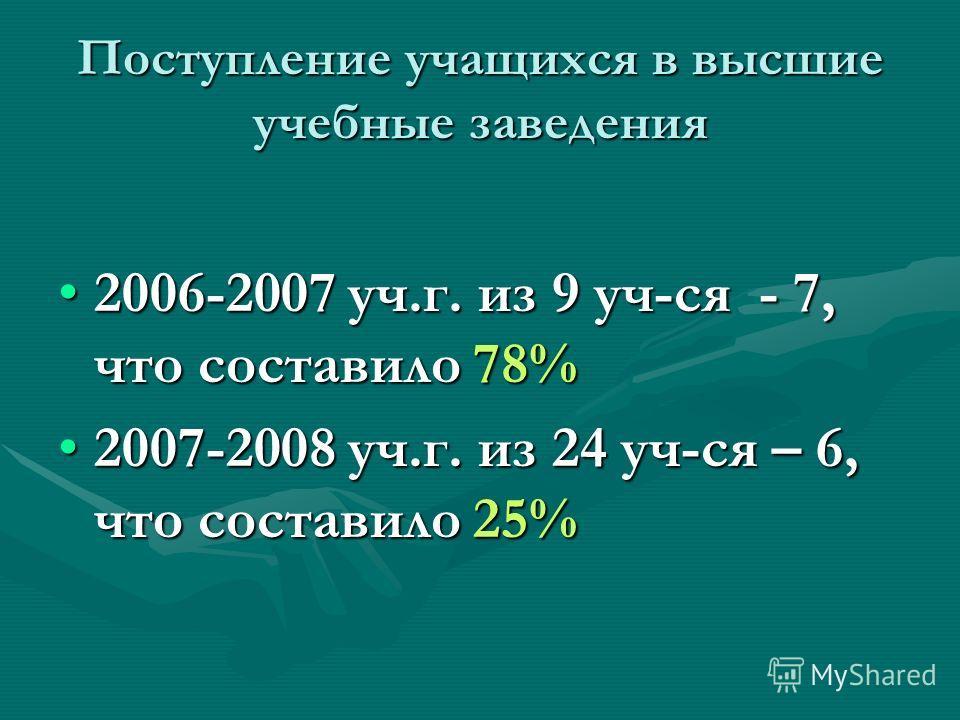 Поступление учащихся в высшие учебные заведения 2006-2007 уч.г. из 9 уч-ся - 7, что составило 78%2006-2007 уч.г. из 9 уч-ся - 7, что составило 78% 2007-2008 уч.г. из 24 уч-ся – 6, что составило 25%2007-2008 уч.г. из 24 уч-ся – 6, что составило 25%