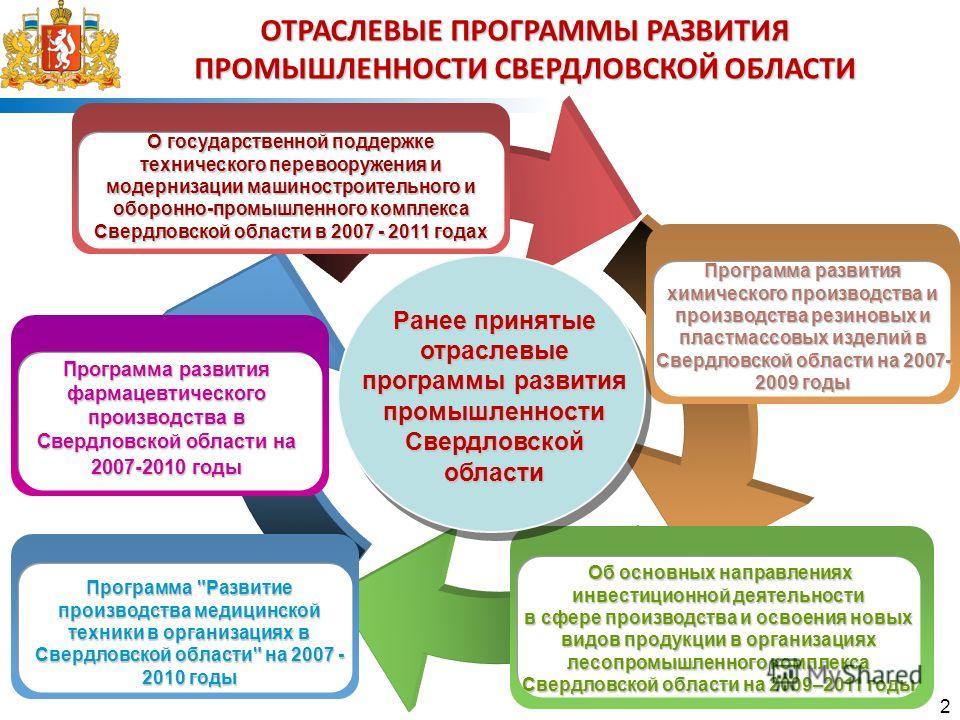 2 Программа