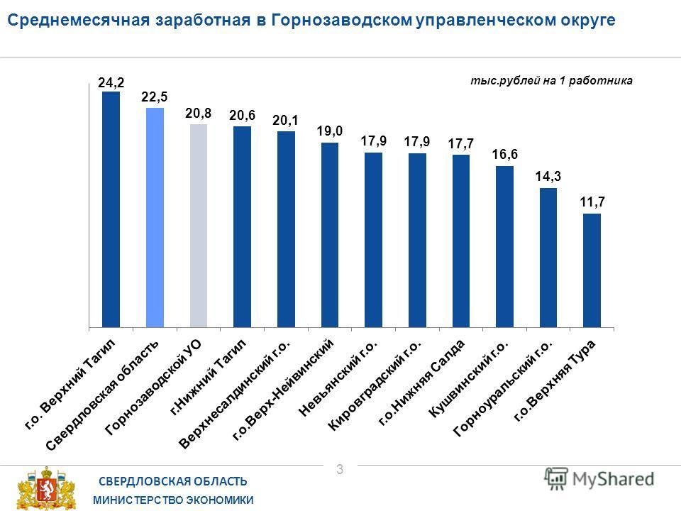 СВЕРДЛОВСКАЯ ОБЛАСТЬ МИНИСТЕРСТВО ЭКОНОМИКИ 3 Среднемесячная заработная в Горнозаводском управленческом округе тыс.рублей на 1 работника