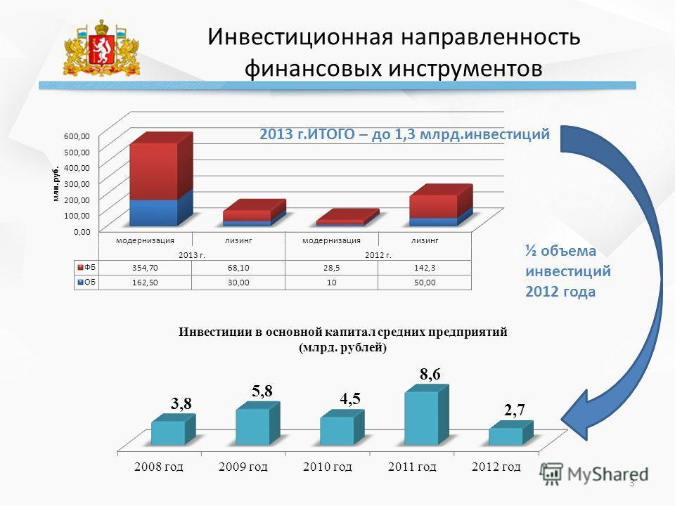 Инвестиционная направленность финансовых инструментов 3 2013 г.ИТОГО – до 1,3 млрд.инвестиций ½ объема инвестиций 2012 года