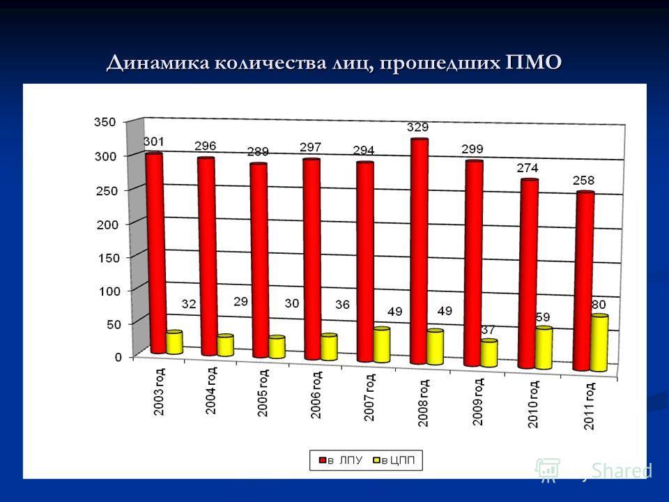 Динамика количества лиц, прошедших ПМО