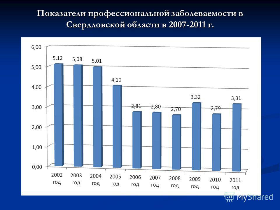 Показатели профессиональной заболеваемости в Свердловской области в 2007-2011 г.