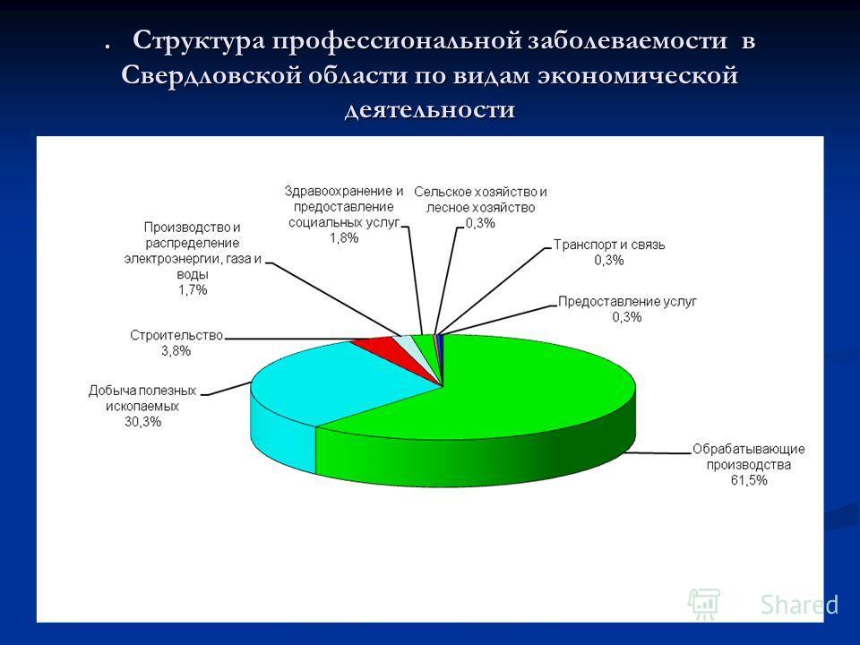 . Структура профессиональной заболеваемости в Свердловской области по видам экономической деятельности