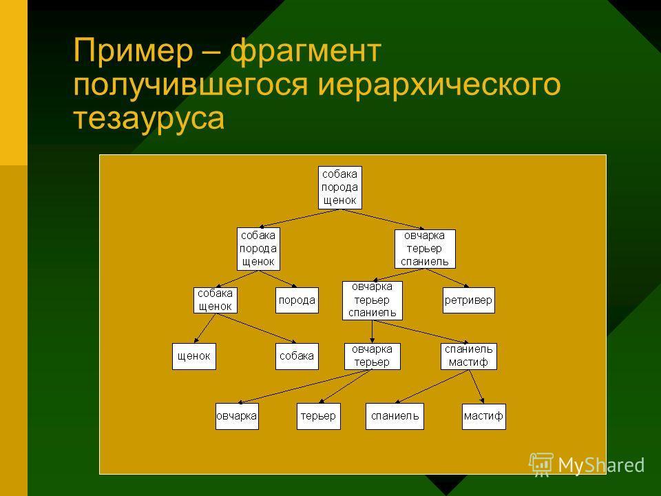 Пример – фрагмент получившегося иерархического тезауруса