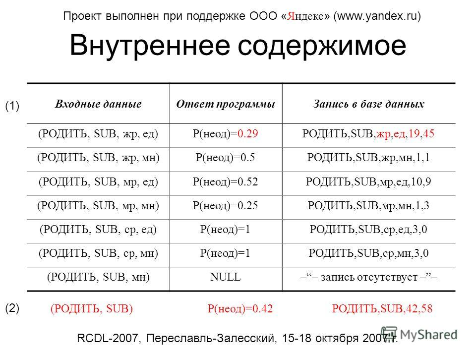 Внутреннее содержимое Проект выполнен при поддержке ООО « Яндекс » (www.yandex.ru) Входные данныеОтвет программыЗапись в базе данных (РОДИТЬ, SUB, жр, ед)P(неод)=0.29РОДИТЬ,SUB,жр,ед,19,45 (РОДИТЬ, SUB, жр, мн)P(неод)=0.5РОДИТЬ,SUB,жр,мн,1,1 (РОДИТЬ,