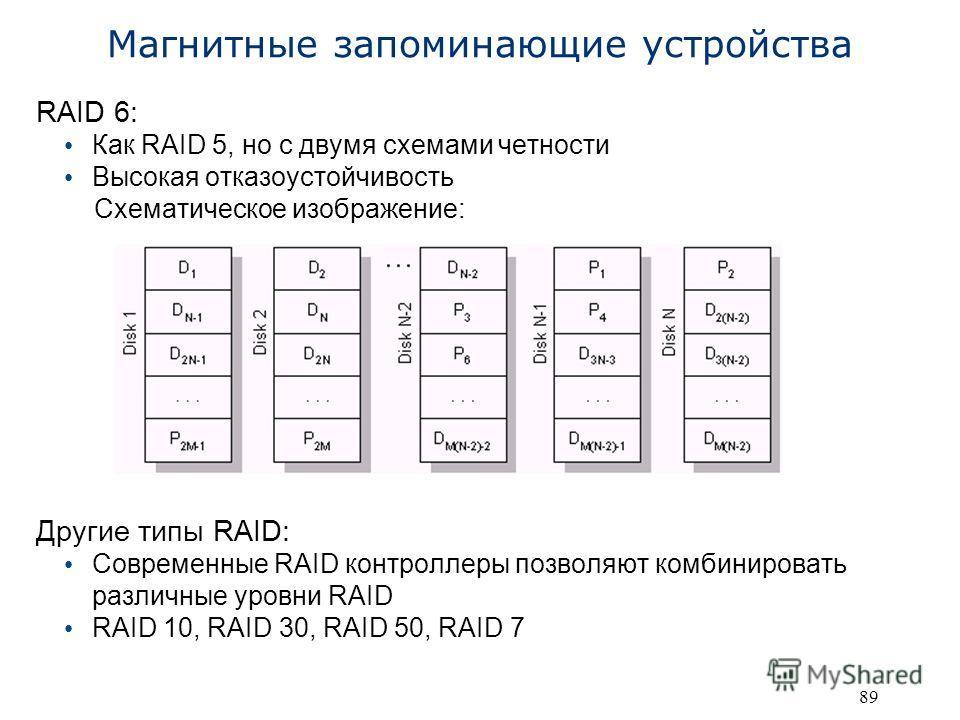 89 Магнитные запоминающие устройства RAID 6: Как RAID 5, но с двумя схемами четности Высокая отказоустойчивость Схематическое изображение: Другие типы RAID: Современные RAID контроллеры позволяют комбинировать различные уровни RAID RAID 10, RAID 30,