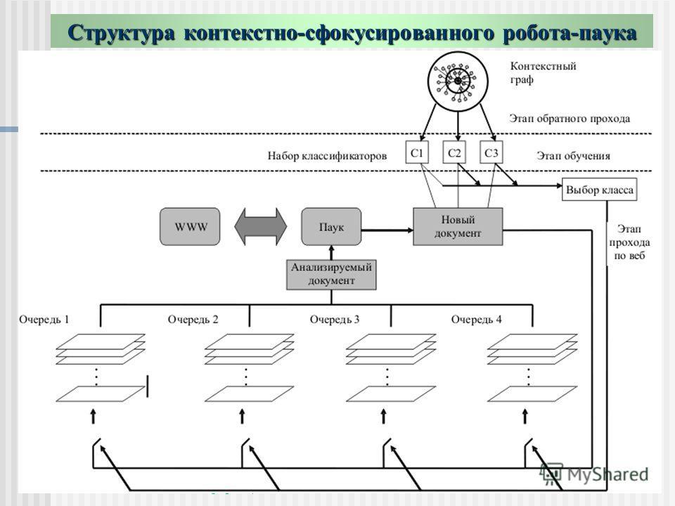 Информационно-поисковые системы. Сычев А.В. 2006 г.25 Структура контекстно-сфокусированного робота-паука