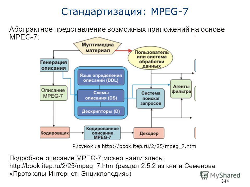 344 Стандартизация: MPEG-7 Рисунок из http://book.itep.ru/2/25/mpeg_7.htm Абстрактное представление возможных приложений на основе MPEG-7: Подробное описание MPEG-7 можно найти здесь: http://book.itep.ru/2/25/mpeg_7.htm (раздел 2.5.2 из книги Семенов