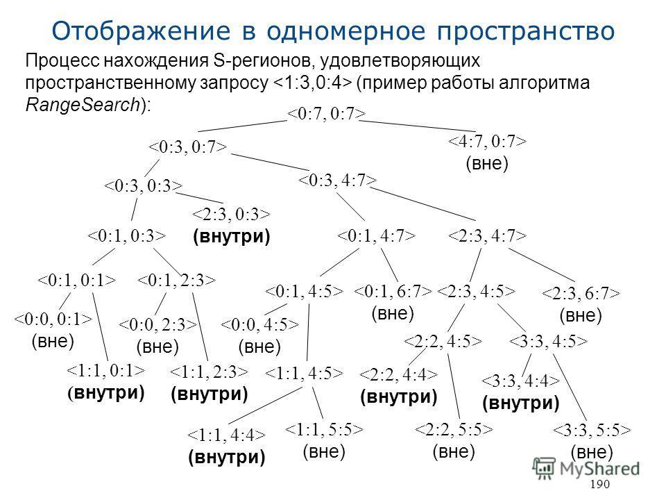 190 Отображение в одномерное пространство Процесс нахождения S-регионов, удовлетворяющих пространственному запросу (пример работы алгоритма RangeSearch): (вне) (внутри) (вне) (вне) (вне) ( внутри) (вне) (внутри) (вне) (внутри) (вне) (внутри) (вне) (в