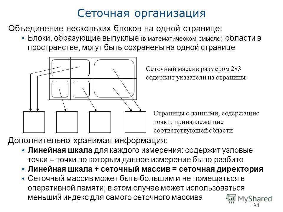 194 Сеточная организация Объединение нескольких блоков на одной странице: Блоки, образующие выпуклые (в математическом смысле) области в пространстве, могут быть сохранены на одной странице Дополнительно хранимая информация: Линейная шкала для каждог