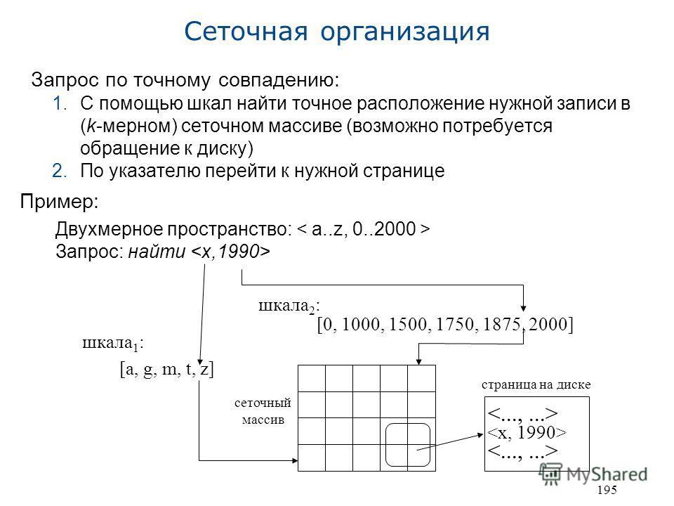 195 Сеточная организация Запрос по точному совпадению: 1.С помощью шкал найти точное расположение нужной записи в (k-мерном) сеточном массиве (возможно потребуется обращение к диску) 2.По указателю перейти к нужной странице Пример: Двухмерное простра