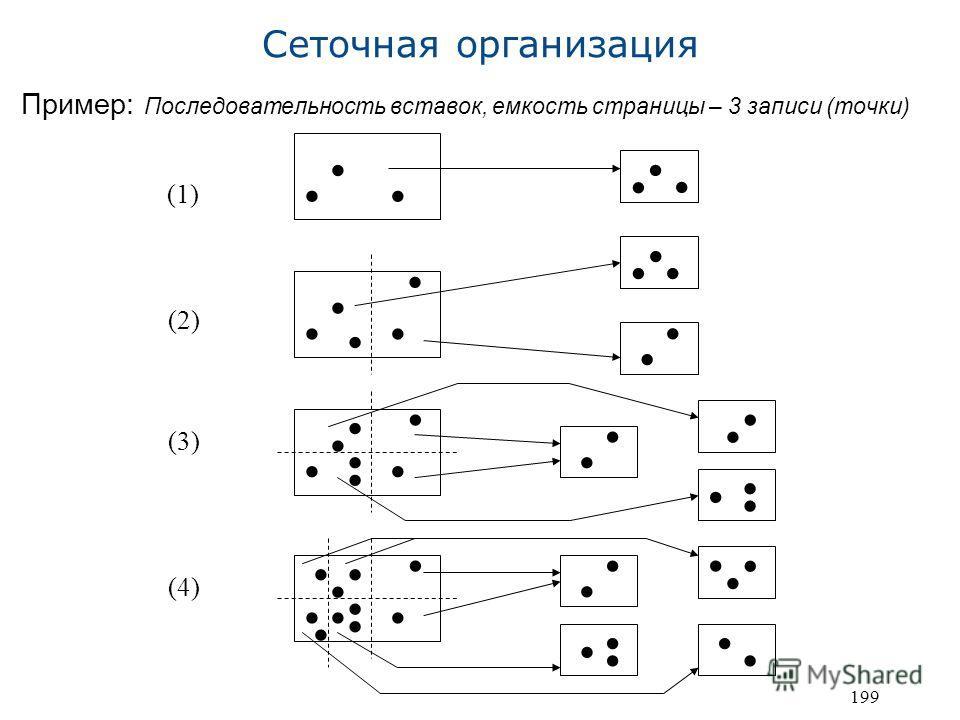 199 Сеточная организация Пример: Последовательность вставок, емкость страницы – 3 записи (точки) (1) (2) (3) (4)