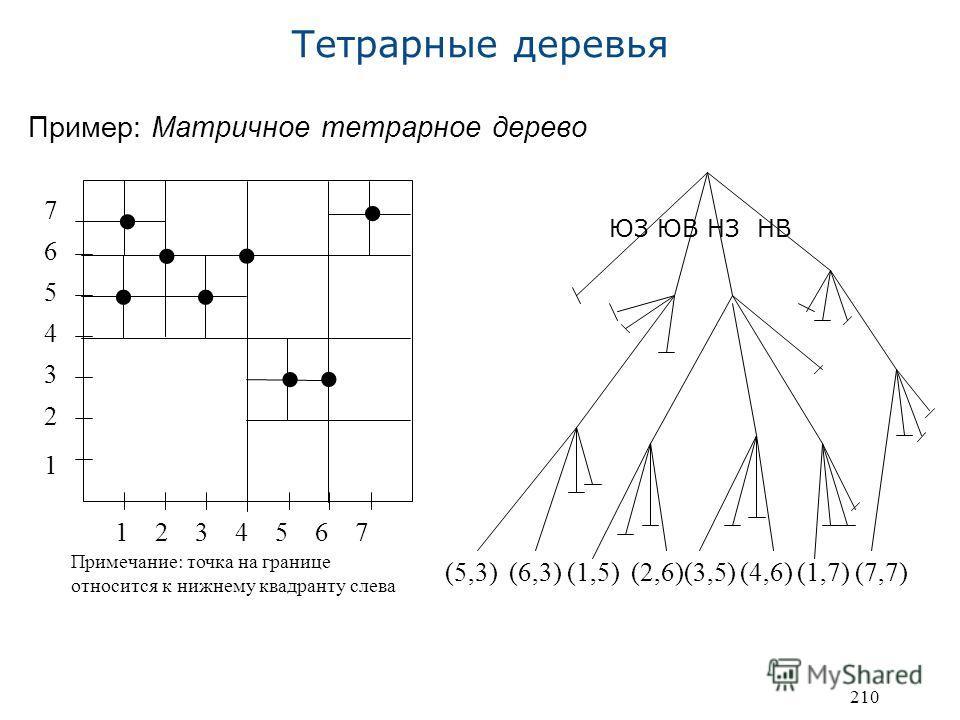 210 Тетрарные деревья Пример: Матричное тетрарное дерево