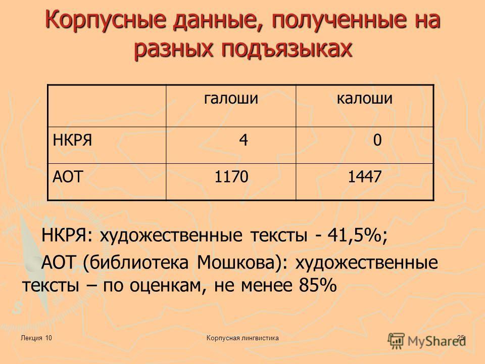 Лекция 10Корпусная лингвистика25 Корпусные данные, полученные на разных подъязыках галошикалоши НКРЯ 4 0 АОТ11701447 НКРЯ: художественные тексты - 41,5%; АОТ (библиотека Мошкова): художественные тексты – по оценкам, не менее 85%