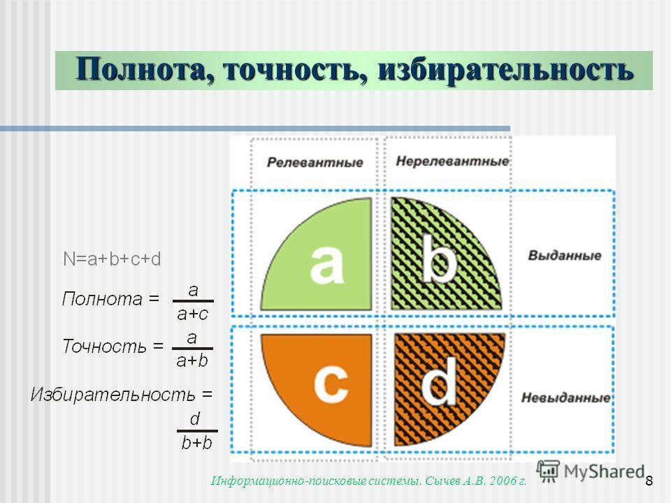Информационно-поисковые системы. Сычев А.В. 2006 г.8 Полнота, точность, избирательность