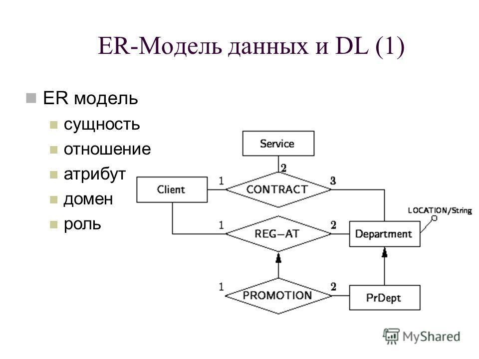 ER модель сущность отношение атрибут домен роль ER-Модель данных и DL (1)