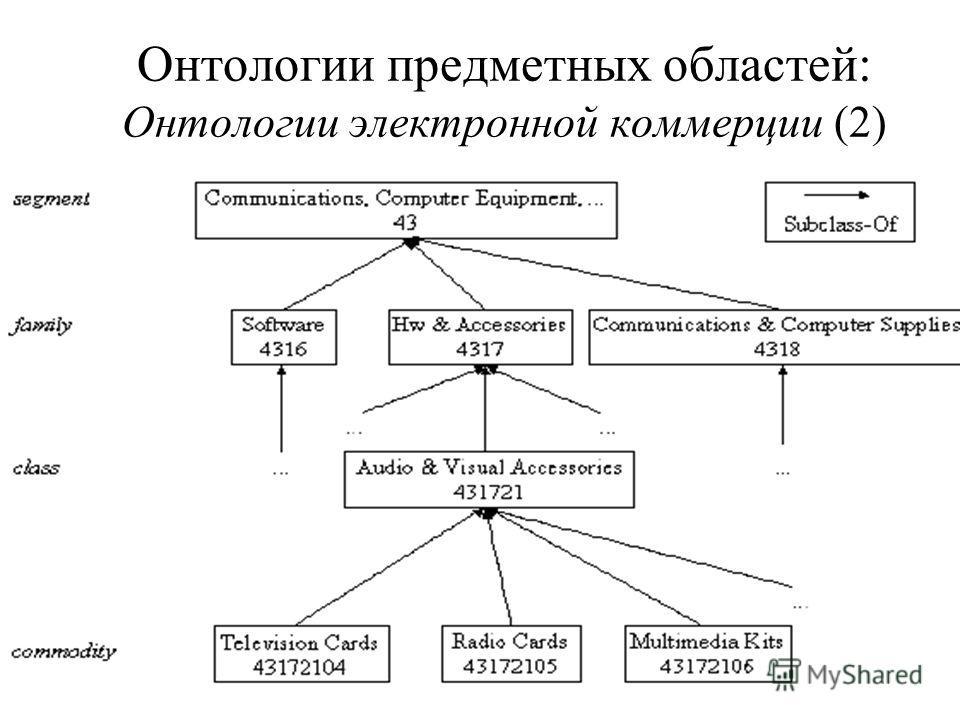 Онтологии предметных областей: Онтологии электронной коммерции (2)