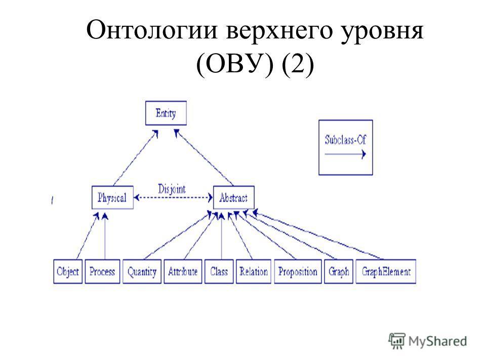 Онтологии верхнего уровня (ОВУ) (2)