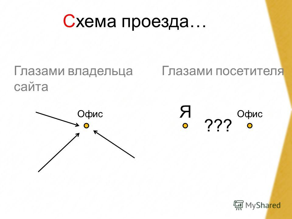 Схема проезда… Глазами владельца сайта Офис Глазами посетителя Я Офис ???