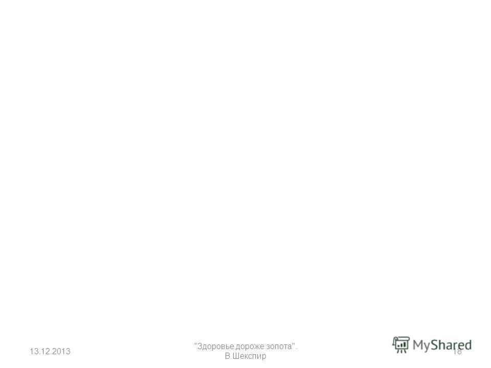 13.12.2013 Здоровье дороже золота. В.Шекспир 18