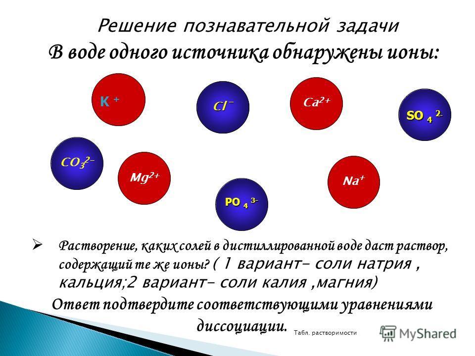 Решение познавательной задачи В воде одного источника обнаружены ионы: В воде одного источника обнаружены ионы: Cl - Ca 2+ Na + Mg 2+ CО 3 2- Растворение, каких солей в дистиллированной воде даст раствор, содержащий те же ионы? ( 1 вариант- соли натр
