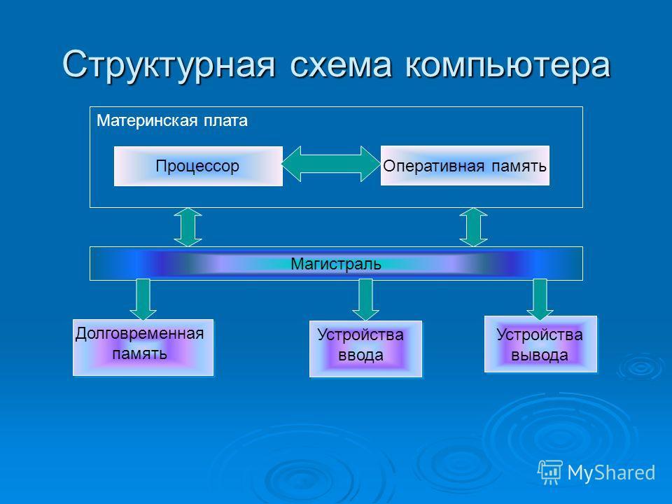 Структурная схема компьютера Процессор Оперативная память Материнская плата Магистраль Долговременная память Устройства ввода Устройства вывода