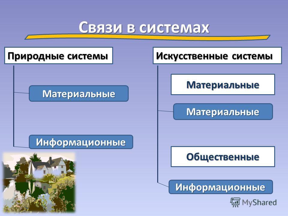 Связи в системах Искусственные системы Природные системы Материальные Информационные Общественные Материальные Материальные Информационные
