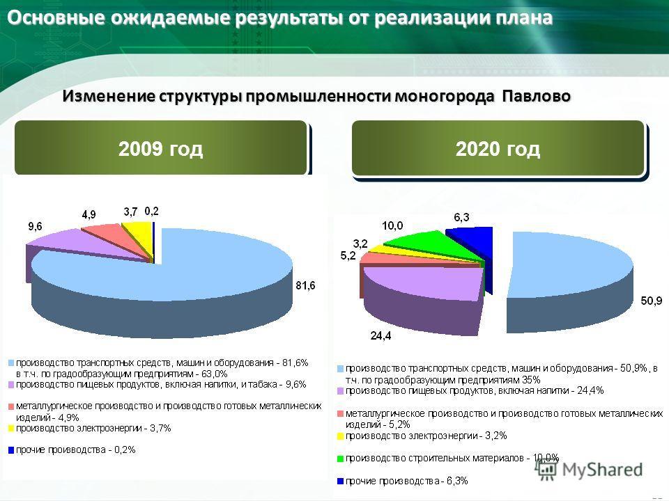 Изменение структуры промышленности моногорода Павлово 2020 год 2009 год Основные ожидаемые результаты от реализации плана 11