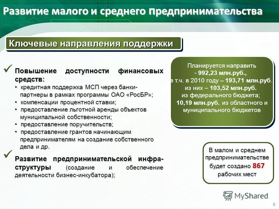 В малом и среднем предпринимательстве будет создано 867 рабочих мест Развитие малого и среднего п редпринимательства 8 Планируется направить - 992,23 млн.руб., в т.ч. в 2010 году – 193,71 млн.руб., из них – 103,52 млн.руб. из федерального бюджета; 10