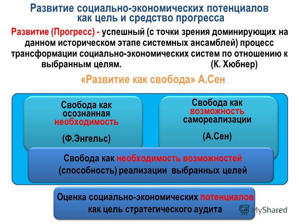 Развитие социально-экономических потенциалов как цель и средство прогресса Развитие (Прогресс) - успешный (с точки зрения доминирующих на данном историческом этапе системных ансамблей) процесс трансформации социально-экономических систем по отношению