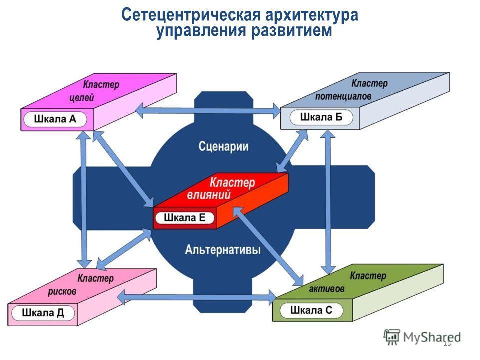 Сетецентрическая архитектура управления развитием 15