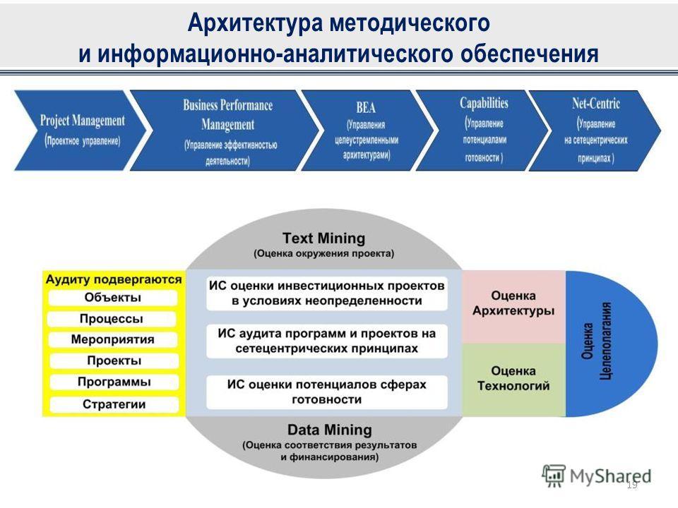 Архитектура методического и информационно-аналитического обеспечения 19