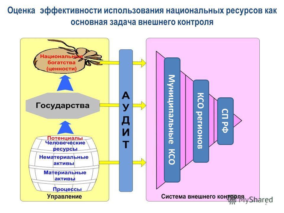 Оценка эффективности использования национальных ресурсов как основная задача внешнего контроля 2 СП РФ КСО регионов Муниципальные КСО