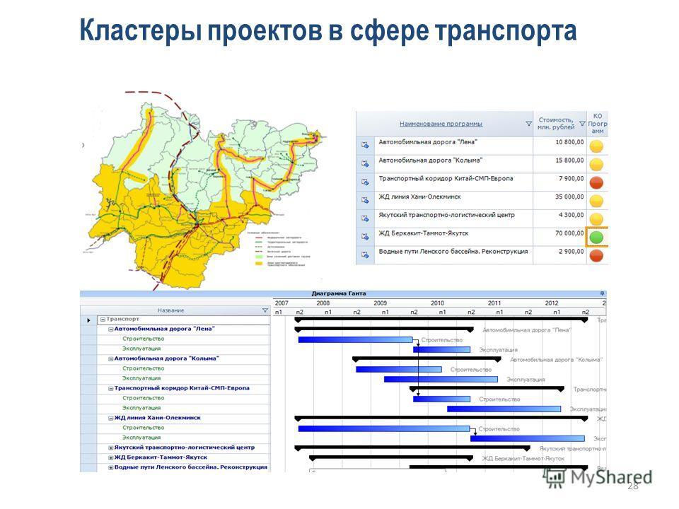 Кластеры проектов в сфере транспорта 28
