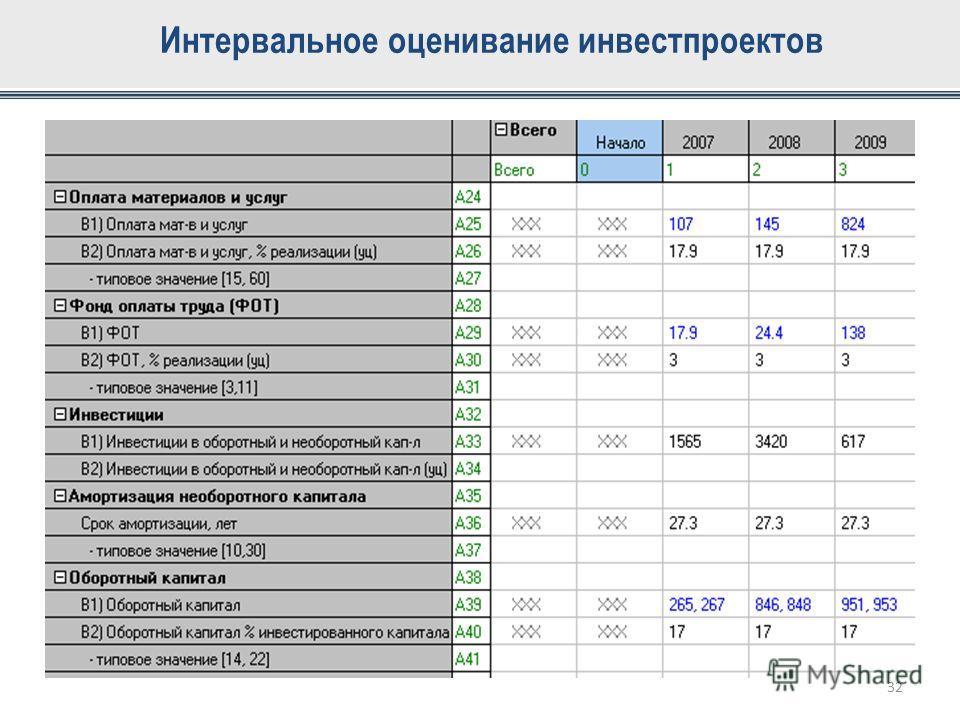 Интервальное оценивание инвестпроектов 32