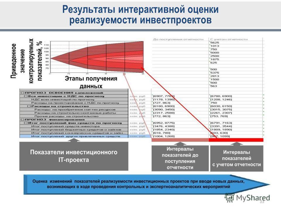 Результаты интерактивной оценки реализуемости инвестпроектов 33