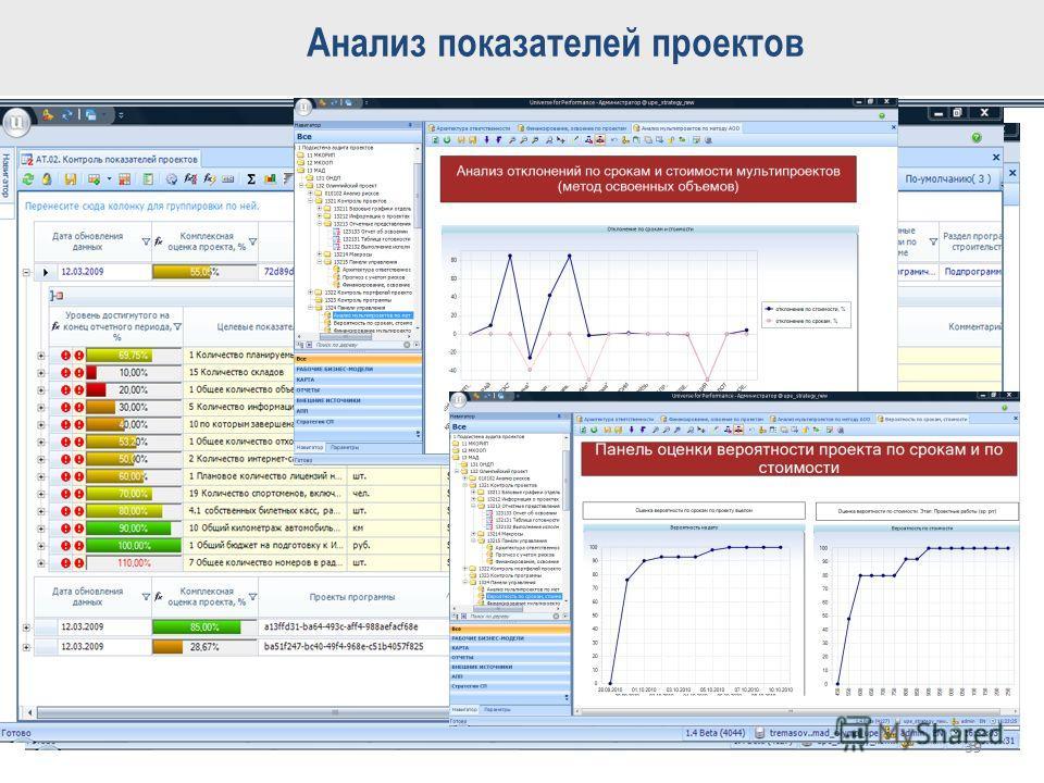 Анализ показателей проектов 39