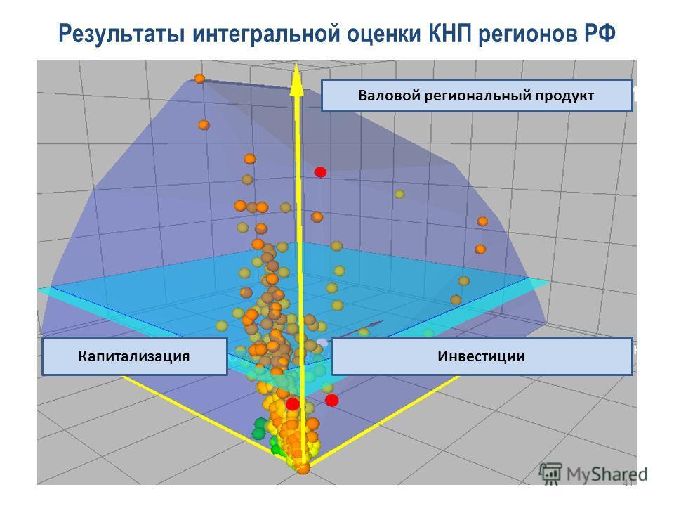 Результаты интегральной оценки КНП регионов РФ Валовой региональный продукт ИнвестицииКапитализация 41