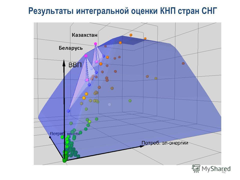 Казахстан Беларусь Результаты интегральной оценки КНП стран СНГ 42