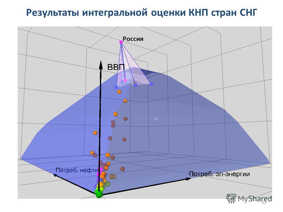 Россия Результаты интегральной оценки КНП стран СНГ 43