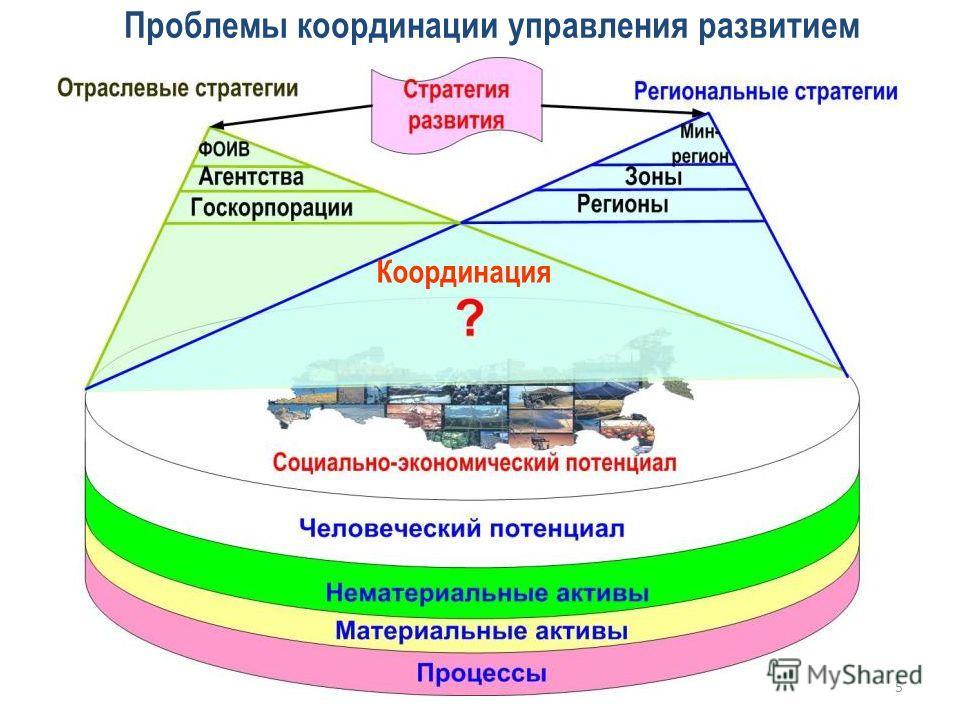 Проблемы координации управления развитием Координация 5