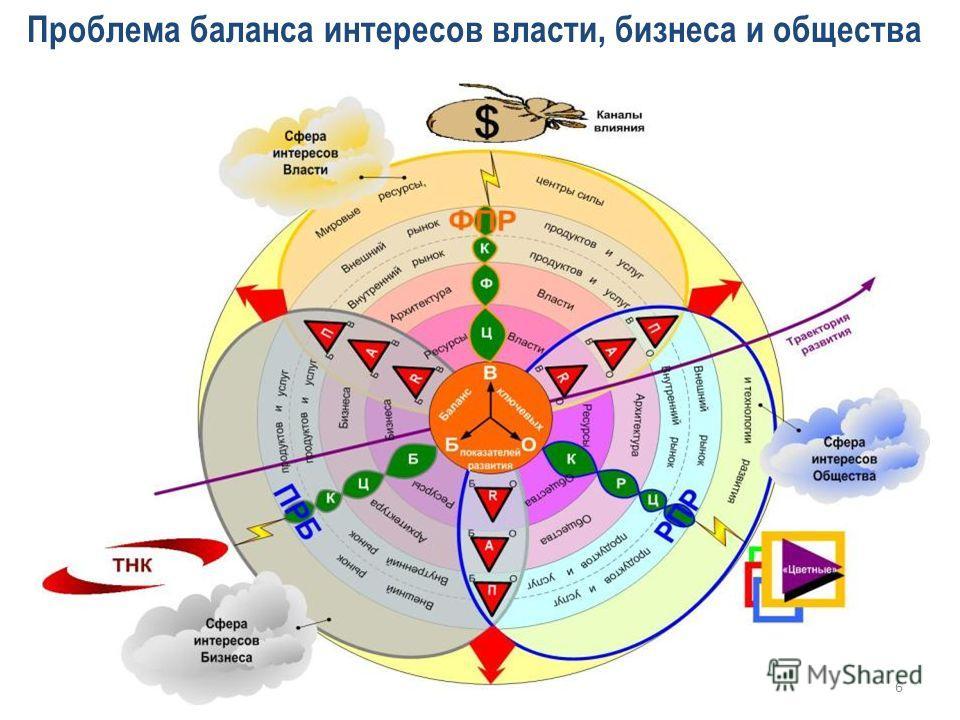 Проблема баланса интересов власти, бизнеса и общества 6